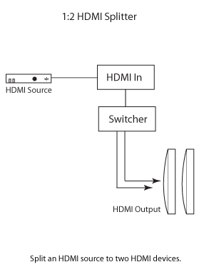 Gefen 1:2 Splitter for HDMI 1.3 Wiring Diagram