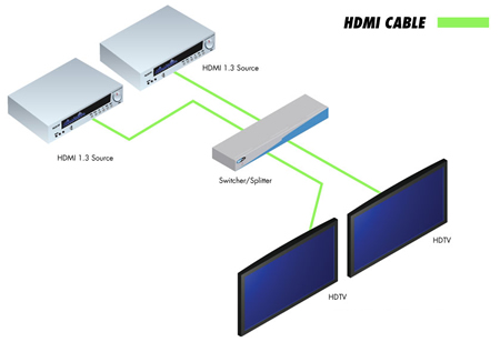 ext hdmi1 3 242 gefen 2x2 switcher for hdmi 1 3. Black Bedroom Furniture Sets. Home Design Ideas