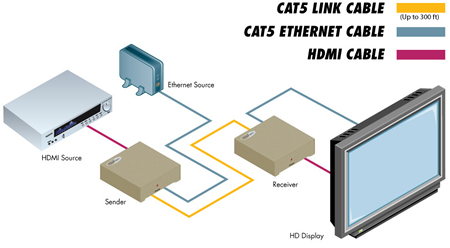 Gefen EXT-HDMI1.3-CAT5-ELR Application Diagram