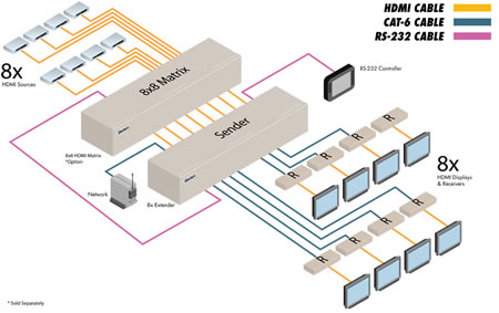 Hdmi Over Cat6 Wiring Diagram - Wiring Diagrams Online Hdmi To Cat Wiring Diagram on