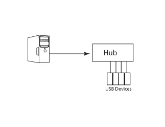 Gefen USB 2.0 4-Port Hub Wiring Diagram