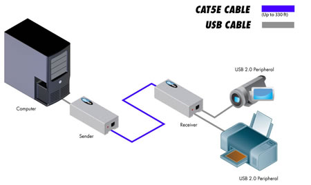 gefen ext usb2 0 lr diagram ext usb2 0 lr gefen usb 2 0 extender usb 2.0 cable wiring diagram at pacquiaovsvargaslive.co