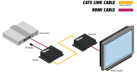 Gefen Extender for HDMI 3DTV Application Diagram
