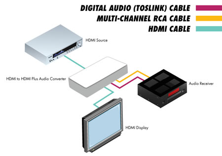 Gefen HDMI to HDMI Audio Converter Application Diagram