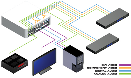 Gefen TV High-Definition Scaler Wiring Diagram