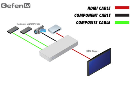 Gefen GTV-HTS-PRO Application Diagram