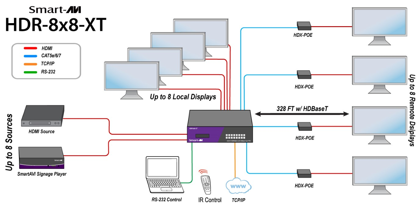 Hdr 8x8 Xts 4k Hdbaset Hdmi Matrix With Poe Cat 5 Wiring Diagram Cat5 On Nti Product Use