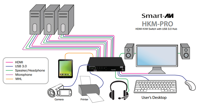 HDMI MHL Android KVM Switches