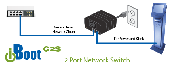 iBoot-G2S 2 Port Network Switch