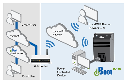 Dataprobe iBoot-WiFi Application Diagram
