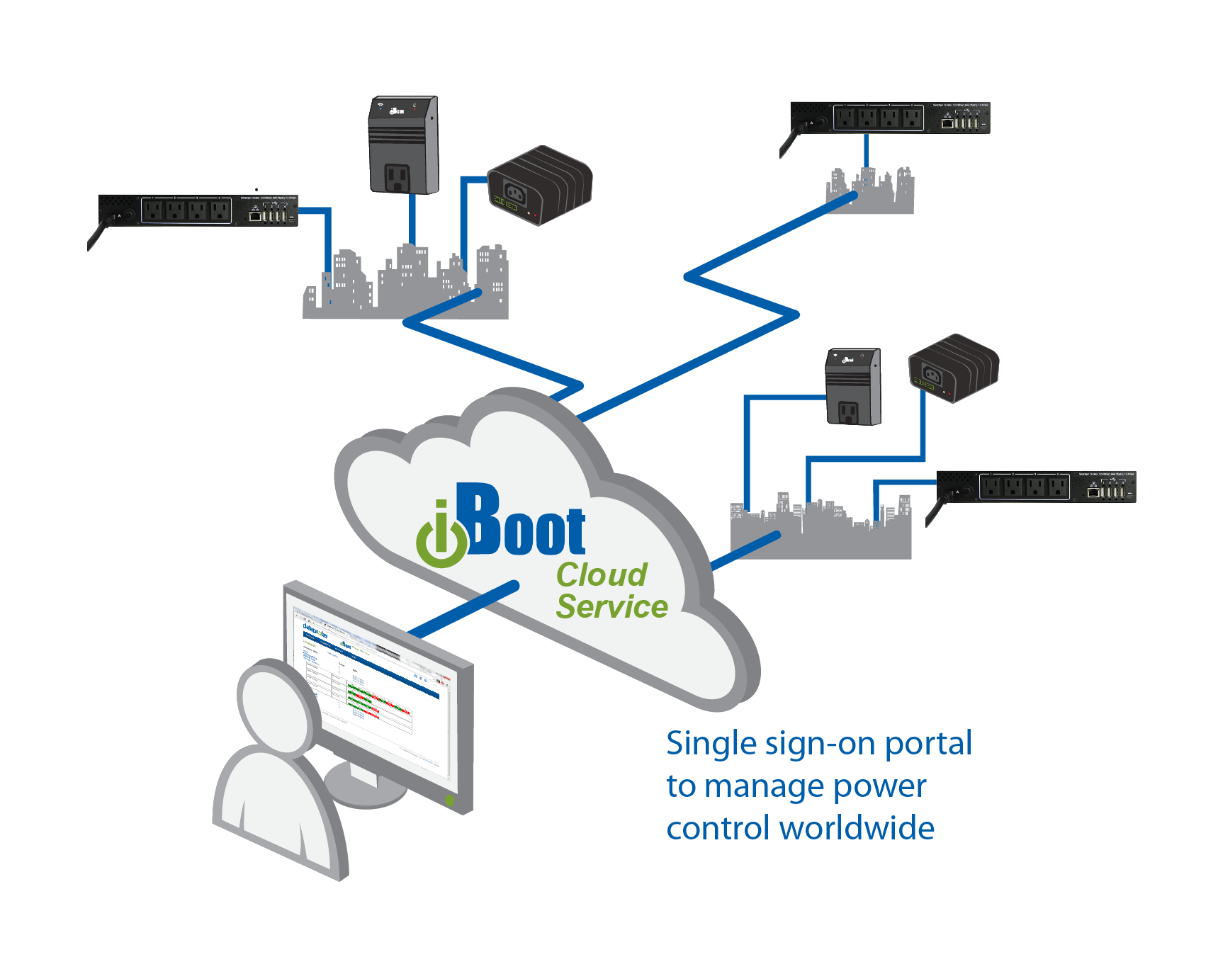 iBoot PDU Cloud Service Diagram