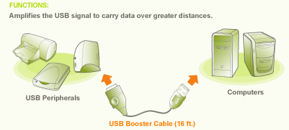 IOGEAR USB Booster Extension Cable Diagram