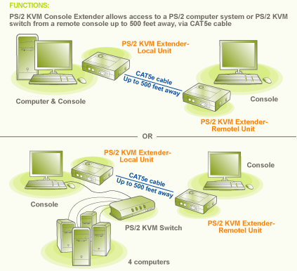 IOGEAR PS/2 KVM Console Extender Functional Diagram