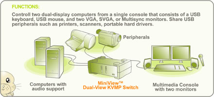 gcs1742 2 port dual monitor vga kvmp switch iogear gcs1742 function diagram