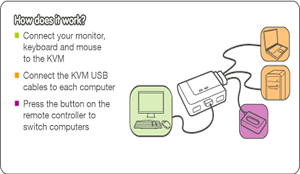 IOGEAR 2 Port USB Cable KVM Application Diagram
