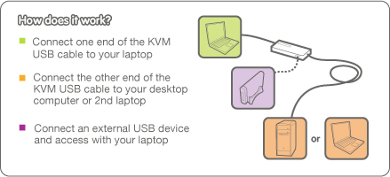 IOGEAR USB Laptop KVM Switch Application Diagram