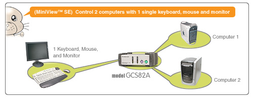IOGEAR MiniView 2-Port KVM Switch GCS82A