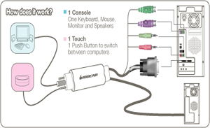 IOGEAR MiniView DVI PS/2 KVM Application Diagram