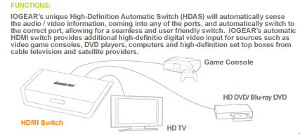 IOGEAR HDMI Automatic Switch Function Diagram