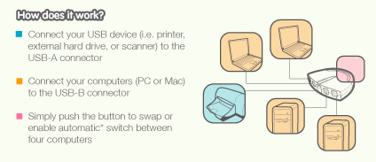 IOGEAR USB 2.0 Automatic Printer Switch Application Diagram