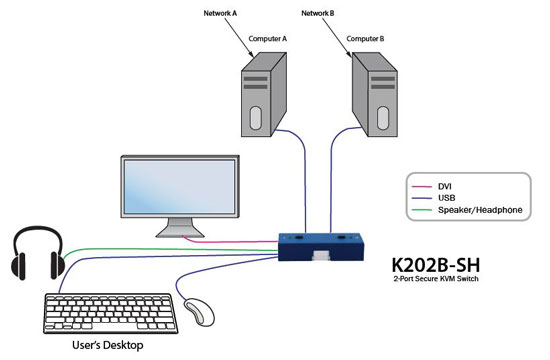 SmartAVI K202B-SH Application Diagram