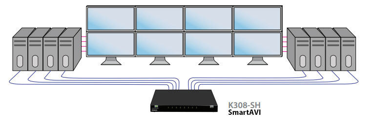 SmartAVI K308-SH typical application diagram