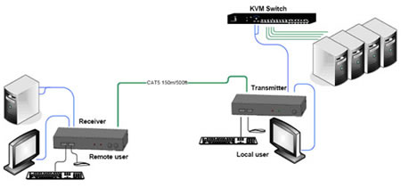 Minicom by Tripplite Smart KVM Extender USB Application Diagram