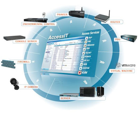 Minicom by Tripplite Access IT Application Diagram