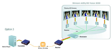Minicom DS OpticVision Application Diagram