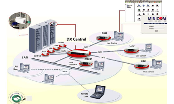 Minicom DX Matrix System Application Diagram