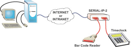 NTI 2 Port Serial IP Extender Diagram