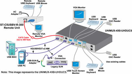 NTI High Density VGA USB KVM Matrix Switch Application Diagram