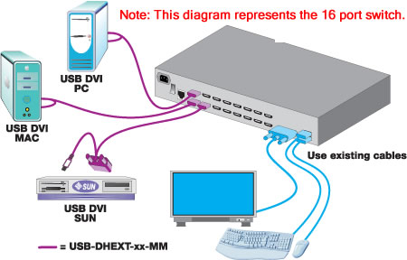unimux dvi 8hd nti 8 port high density usb dvi kvm switch