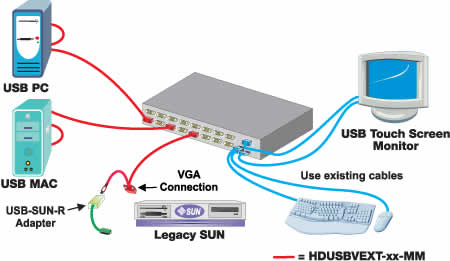 NTI High Density VGA USB KVM Switch Application Diagram