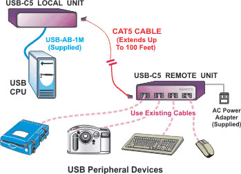 NTI USB Cat5 Extender Diagram