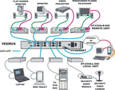 NTI VEEMUX Audio Video Matrix KVM Switch Diagram