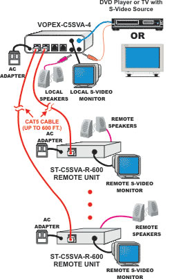 NTI VOPEX S-Video  & Audio Splitter/Extender System Diagram