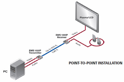 Emerge Point to Point application diagram