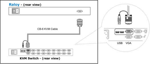 Raloy USB Style rackmount monitor connection to a KVM