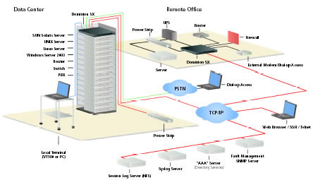 Raritan Dominion Console Server Installation Diagram