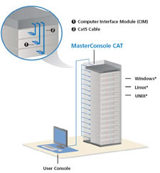 MasterConsole CAT5 Application Diagram