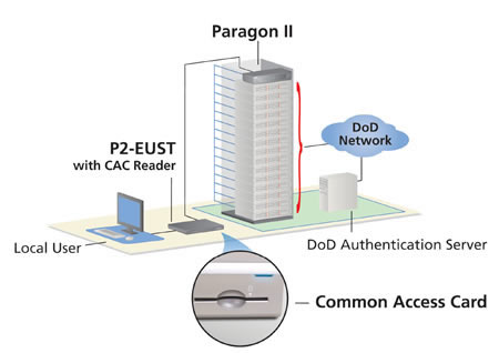 Paragon II CAC Reader Solution Application Diagram