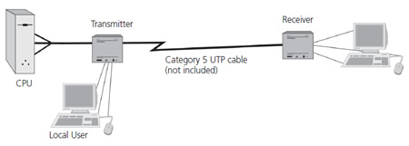 Raritan USBED KVM Extender Application Diagram