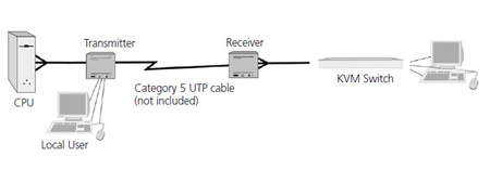 Raritan USBEDU KVM Extender Application Diagram
