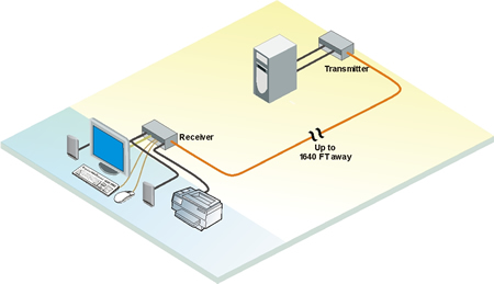 Rose CrystalView DVI EX KVM Extender Application Diagram