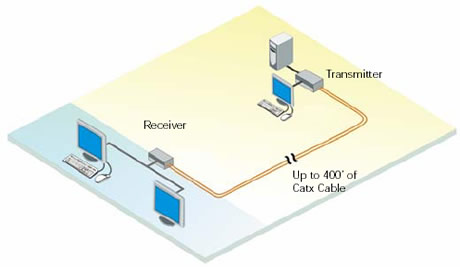 Rose CystalView DVI CATx Extender Application Diagram