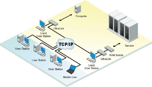 Rose UltraLink Digital KVM IP Application Diagram