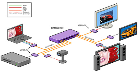 SmartAVI Catswitch Application Diagram