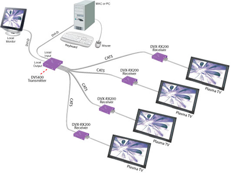 SmartAVI DVI Extender Application Diagram