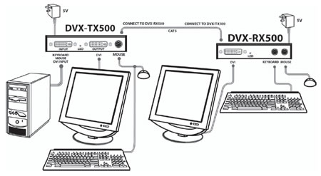 SmartAVI DVX-500 DVI Extender Application Diagram